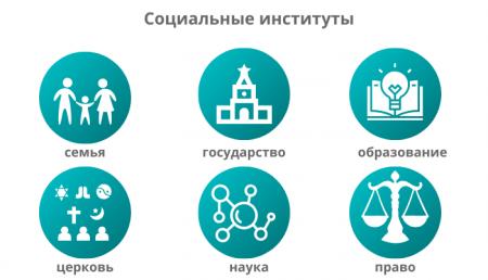 Социальные институты